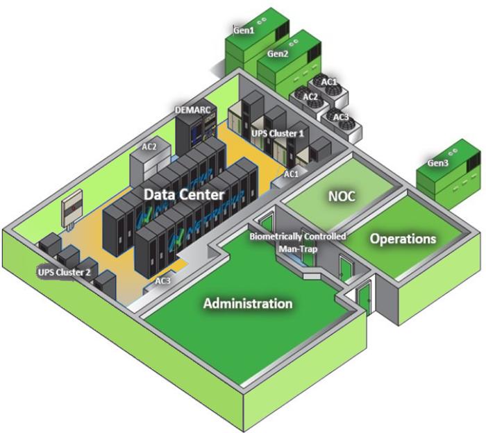 Data Center Infrastructure solution 2
