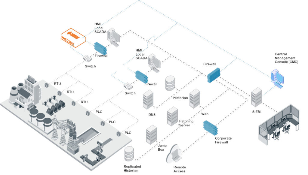 Industrial cyber security solution